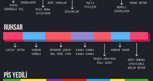Bir Çırpıda Türk Dizileri